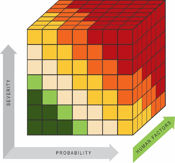 Risk Probability and Severity
