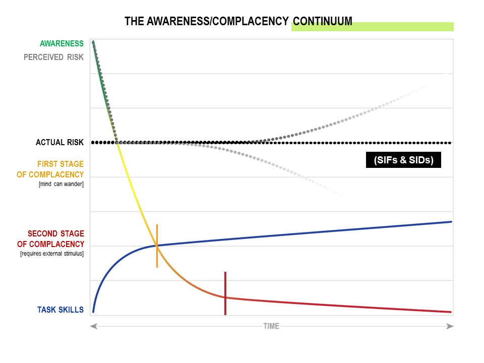 Complacency Chart